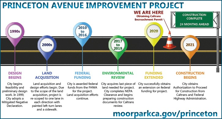 Princeton Avenue Timeline Infographic